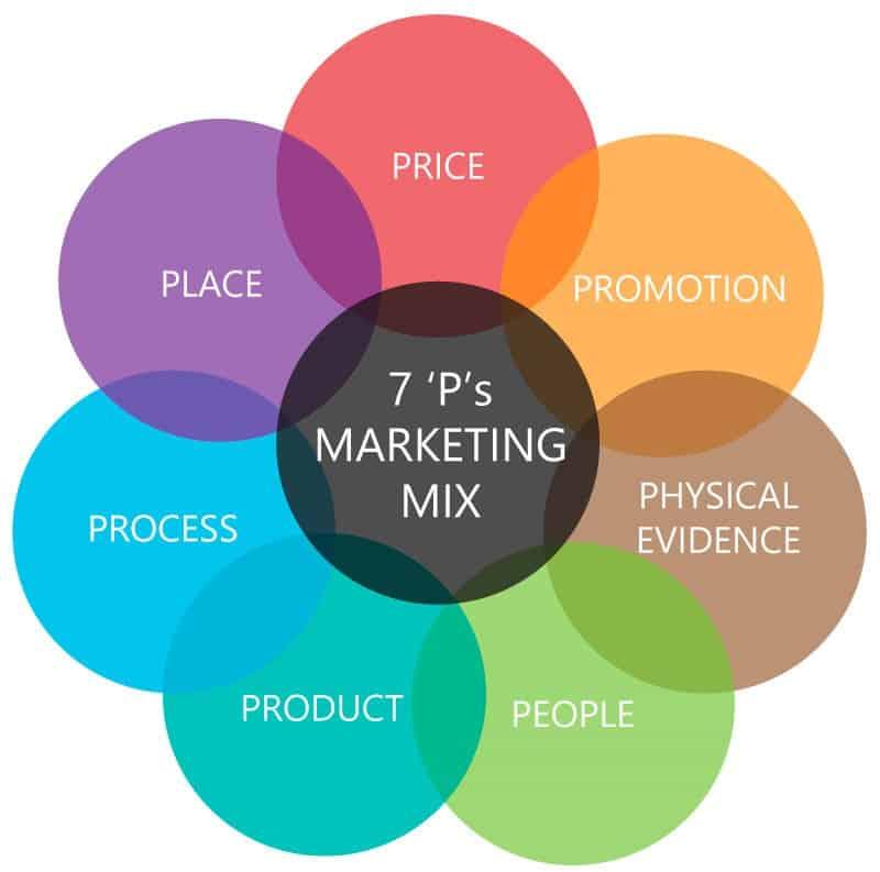 7P modell - marketing mix