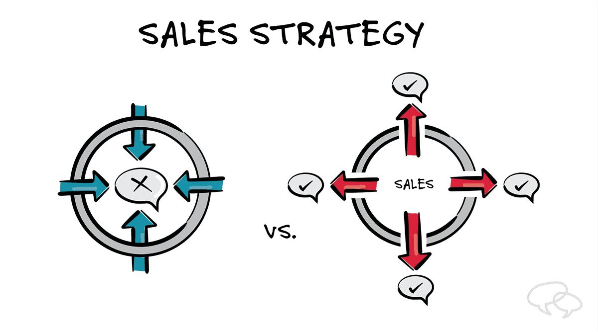 értékesítési stratégia