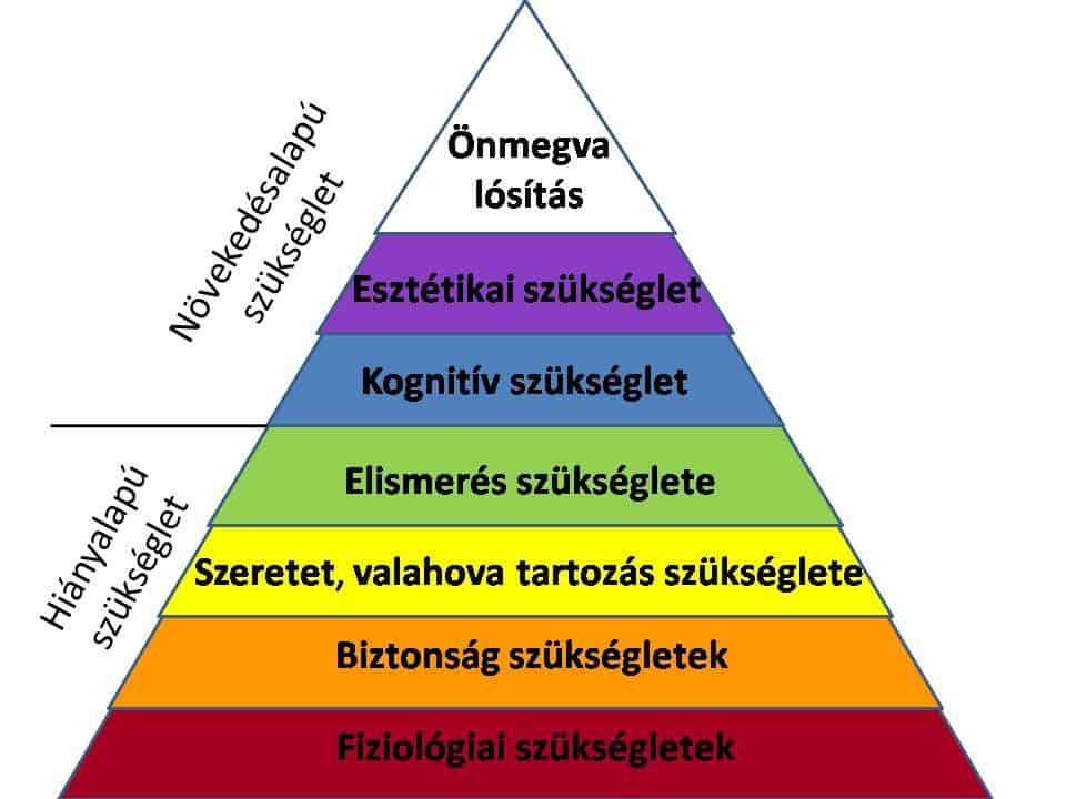 maslow piramis kiegészített verzió